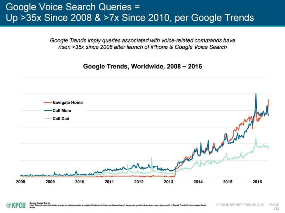 local voice search queries